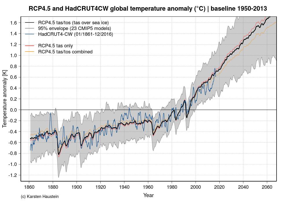 http://www.karstenhaustein.com/Dateien/Climatedata/R/RCP45_tas_tos_vs_HadCRUT4CW_1861_2100.png