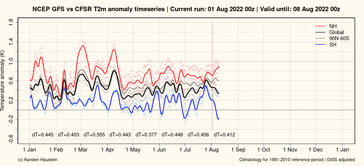 GFS_anomaly_timeseries_global.png
